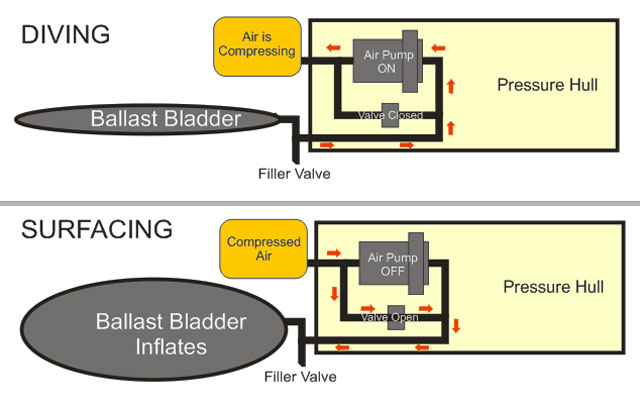 rcabs_r ballast system